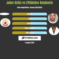 Jules Keita vs Efthimios Koulouris h2h player stats