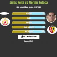 Jules Keita vs Florian Sotoca h2h player stats