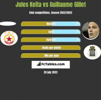 Jules Keita vs Guillaume Gillet h2h player stats