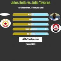 Jules Keita vs Julio Tavares h2h player stats