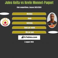 Jules Keita vs Kevin Monnet-Paquet h2h player stats