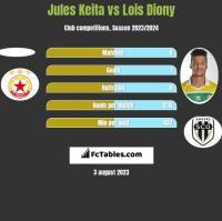 Jules Keita vs Lois Diony h2h player stats