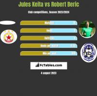 Jules Keita vs Robert Beric h2h player stats