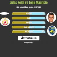Jules Keita vs Tony Mauricio h2h player stats