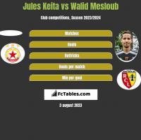 Jules Keita vs Walid Mesloub h2h player stats