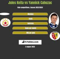Jules Keita vs Yannick Cahuzac h2h player stats