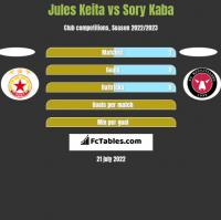 Jules Keita vs Sory Kaba h2h player stats