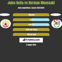 Jules Keita vs Herman Moussaki h2h player stats