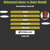 Mohammed Adams vs Blaise Matuidi h2h player stats