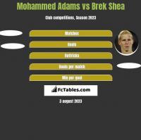 Mohammed Adams vs Brek Shea h2h player stats