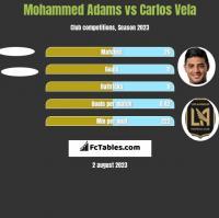 Mohammed Adams vs Carlos Vela h2h player stats
