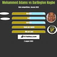 Mohammed Adams vs Darlington Nagbe h2h player stats