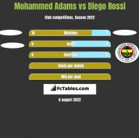 Mohammed Adams vs Diego Rossi h2h player stats