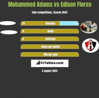 Mohammed Adams vs Edison Flores h2h player stats