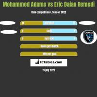 Mohammed Adams vs Eric Daian Remedi h2h player stats