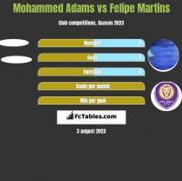 Mohammed Adams vs Felipe Martins h2h player stats