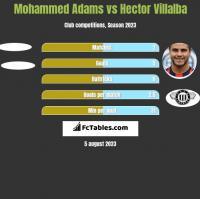 Mohammed Adams vs Hector Villalba h2h player stats