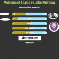 Mohammed Adams vs Jake Mulraney h2h player stats