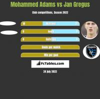 Mohammed Adams vs Jan Gregus h2h player stats