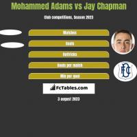 Mohammed Adams vs Jay Chapman h2h player stats