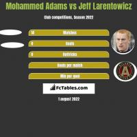Mohammed Adams vs Jeff Larentowicz h2h player stats