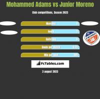Mohammed Adams vs Junior Moreno h2h player stats
