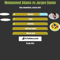 Mohammed Adams vs Jurgen Damm h2h player stats