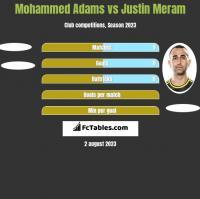 Mohammed Adams vs Justin Meram h2h player stats