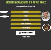 Mohammed Adams vs Kevin Kratz h2h player stats