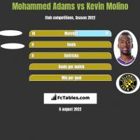 Mohammed Adams vs Kevin Molino h2h player stats
