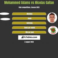 Mohammed Adams vs Nicolas Gaitan h2h player stats