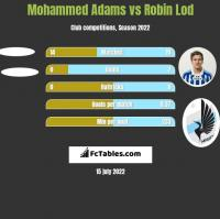 Mohammed Adams vs Robin Lod h2h player stats