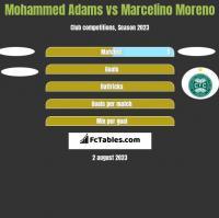 Mohammed Adams vs Marcelino Moreno h2h player stats
