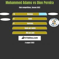 Mohammed Adams vs Dion Pereira h2h player stats