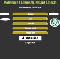 Mohammed Adams vs Eduard Atuesta h2h player stats