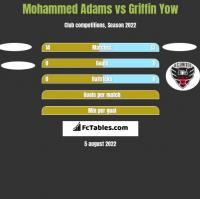 Mohammed Adams vs Griffin Yow h2h player stats