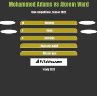 Mohammed Adams vs Akeem Ward h2h player stats