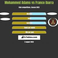 Mohammed Adams vs Franco Ibarra h2h player stats