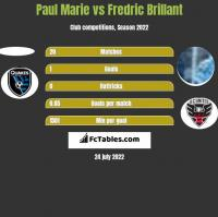 Paul Marie vs Fredric Brillant h2h player stats