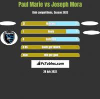 Paul Marie vs Joseph Mora h2h player stats