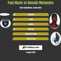 Paul Marie vs Romain Metannire h2h player stats