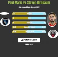 Paul Marie vs Steven Birnbaum h2h player stats