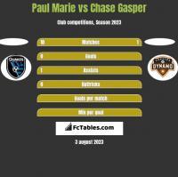 Paul Marie vs Chase Gasper h2h player stats