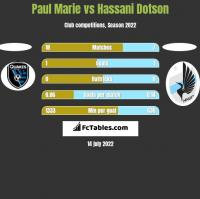 Paul Marie vs Hassani Dotson h2h player stats