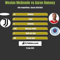 Weston McKennie vs Aaron Ramsey h2h player stats