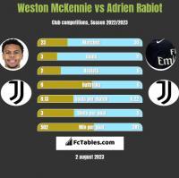 Weston McKennie vs Adrien Rabiot h2h player stats
