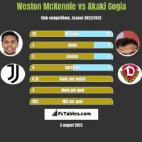 Weston McKennie vs Akaki Gogia h2h player stats