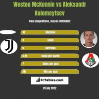 Weston McKennie vs Aleksandr Kolomeytsev h2h player stats
