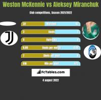 Weston McKennie vs Aleksey Miranchuk h2h player stats