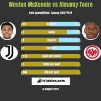 Weston McKennie vs Almamy Toure h2h player stats